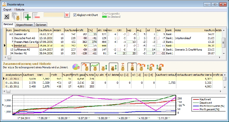 Aktien Depot_Historie_Analyse