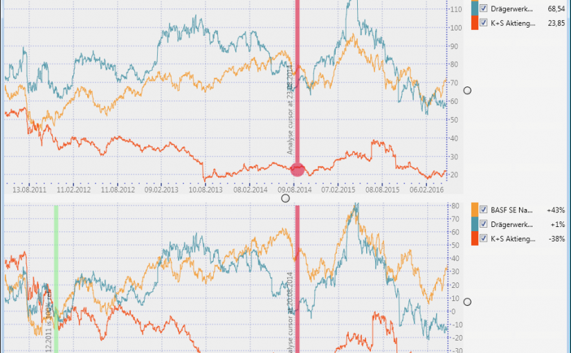 Stock Rate Compare – Aktienkursvergleich